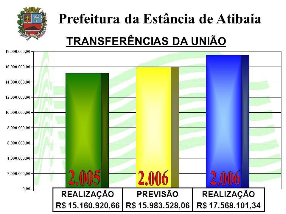 TRANSFERÊNCIAS DA UNIÃO REALIZAÇÃO R$ 15.160.920,66 PREVISÃO R$ 15.983.528,06 REALIZAÇÃO R$ 17.568.101,34 Prefeitura da Estância de Atibaia