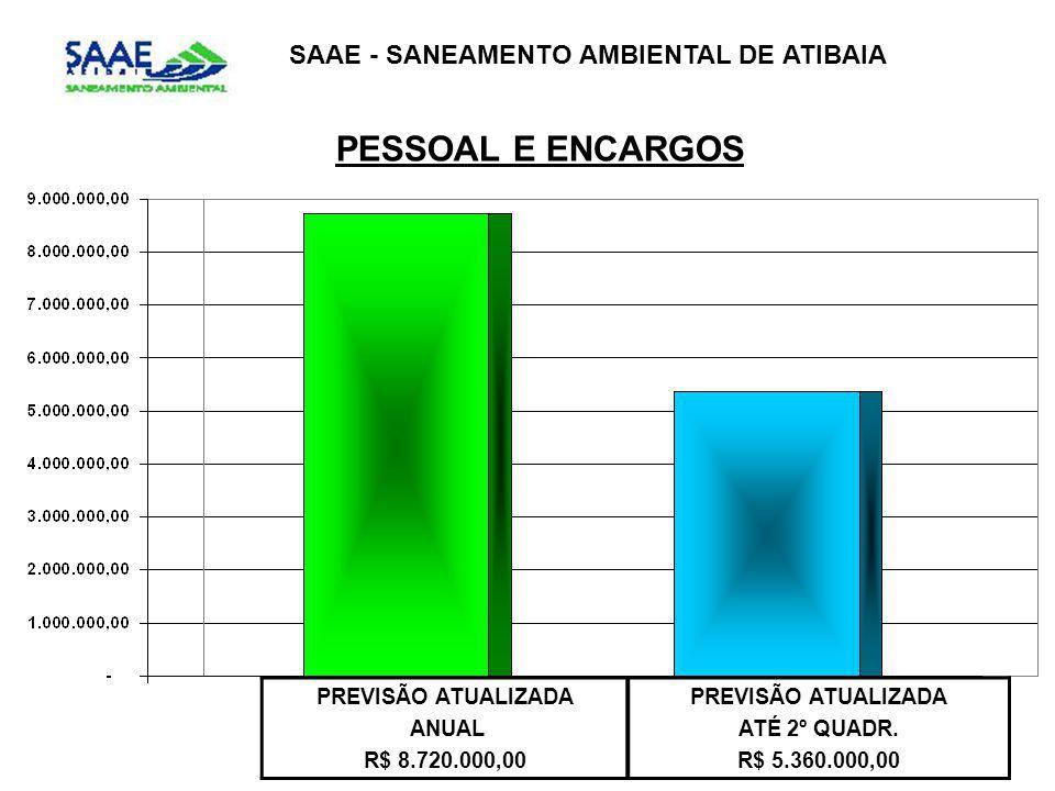 SAAE - SANEAMENTO AMBIENTAL DE ATIBAIA PESSOAL E ENCARGOS PREVISÃO ATUALIZADA ANUAL R$ 8.720.000,00 PREVISÃO ATUALIZADA ATÉ 2º QUADR. R$ 5.360.000,00