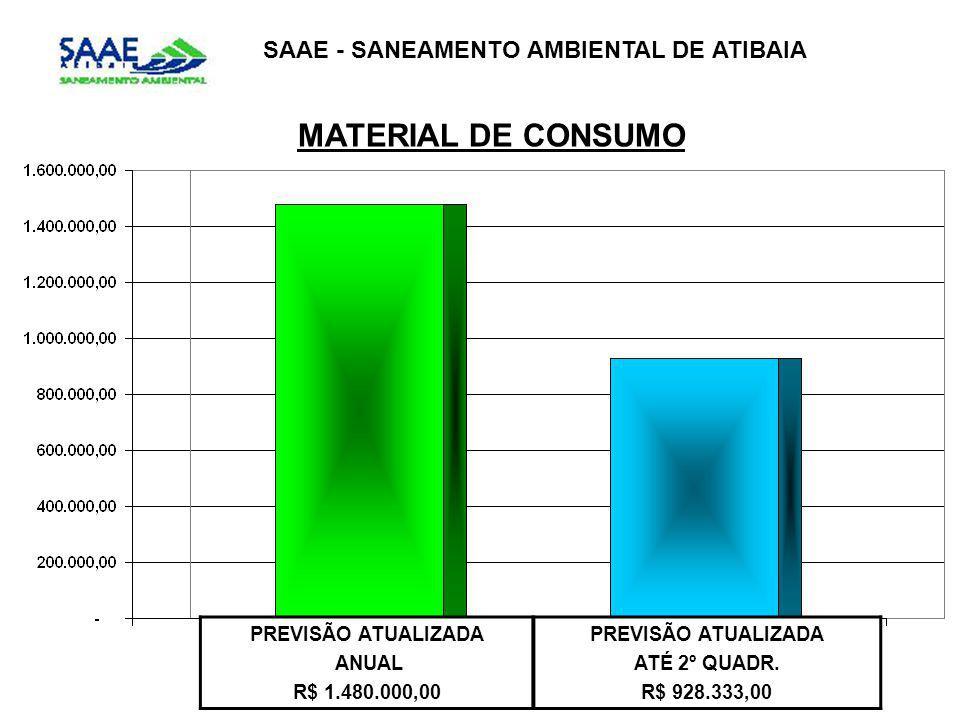 SAAE - SANEAMENTO AMBIENTAL DE ATIBAIA MATERIAL DE CONSUMO PREVISÃO ATUALIZADA ANUAL R$ 1.480.000,00 PREVISÃO ATUALIZADA ATÉ 2º QUADR. R$ 928.333,00