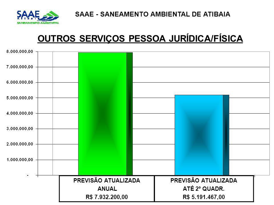SAAE - SANEAMENTO AMBIENTAL DE ATIBAIA OUTROS SERVIÇOS PESSOA JURÍDICA/FÍSICA PREVISÃO ATUALIZADA ANUAL R$ 7.932.200,00 PREVISÃO ATUALIZADA ATÉ 2º QUADR.