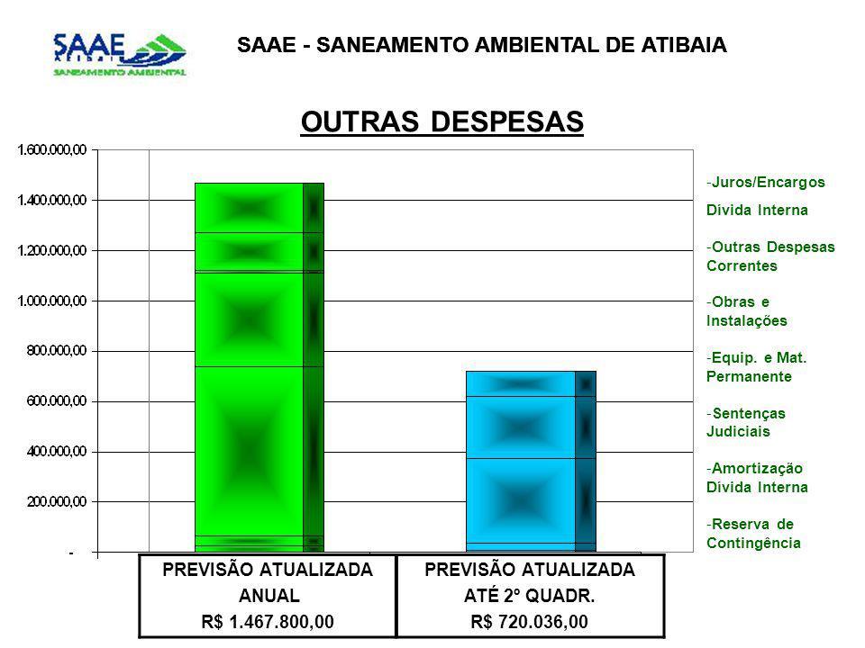SAAE - SANEAMENTO AMBIENTAL DE ATIBAIA OUTRAS DESPESAS PREVISÃO ATUALIZADA ANUAL R$ 1.467.800,00 PREVISÃO ATUALIZADA ATÉ 2º QUADR. R$ 720.036,00 -Juro