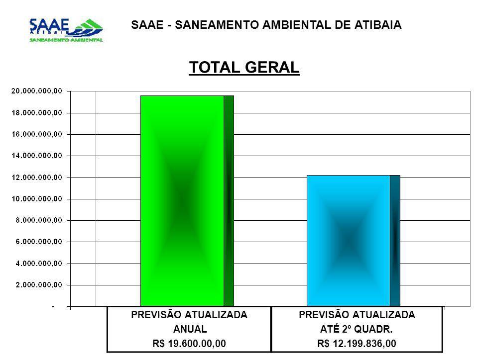 SAAE - SANEAMENTO AMBIENTAL DE ATIBAIA TOTAL GERAL PREVISÃO ATUALIZADA ANUAL R$ 19.600.00,00 PREVISÃO ATUALIZADA ATÉ 2º QUADR. R$ 12.199.836,00