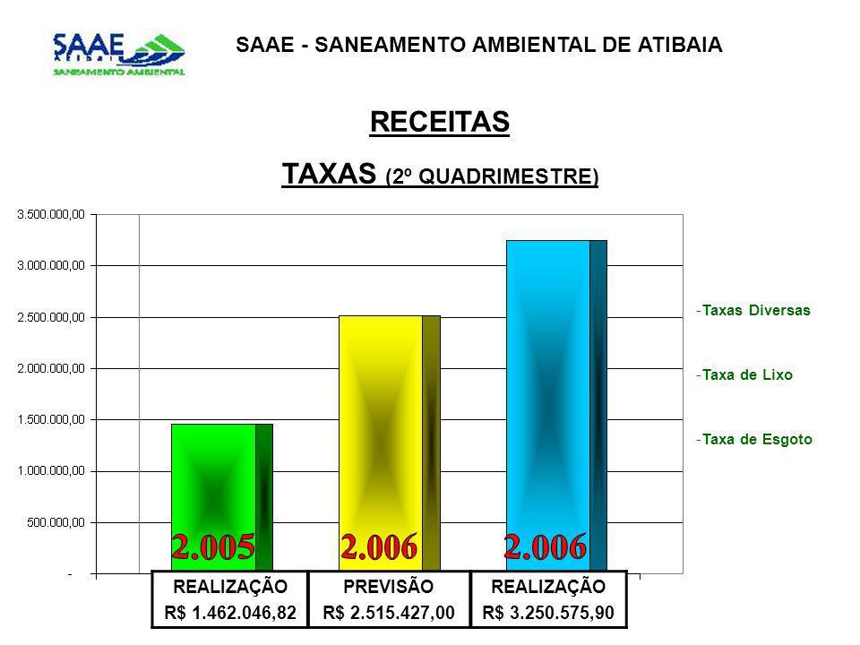 SAAE - SANEAMENTO AMBIENTAL DE ATIBAIA RECEITAS TAXAS (2º QUADRIMESTRE) REALIZAÇÃO R$ 1.462.046,82 PREVISÃO R$ 2.515.427,00 REALIZAÇÃO R$ 3.250.575,90 -Taxas Diversas -Taxa de Lixo -Taxa de Esgoto
