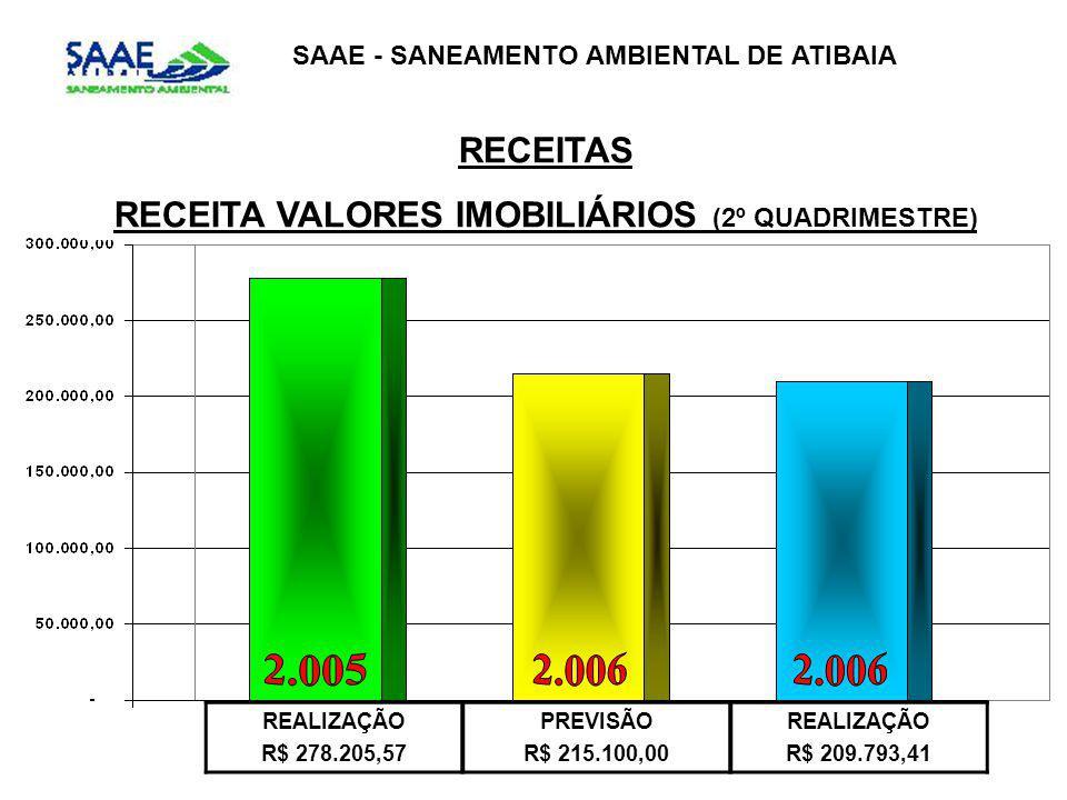SAAE - SANEAMENTO AMBIENTAL DE ATIBAIA RECEITAS RECEITA VALORES IMOBILIÁRIOS (2º QUADRIMESTRE) REALIZAÇÃO R$ 278.205,57 PREVISÃO R$ 215.100,00 REALIZAÇÃO R$ 209.793,41