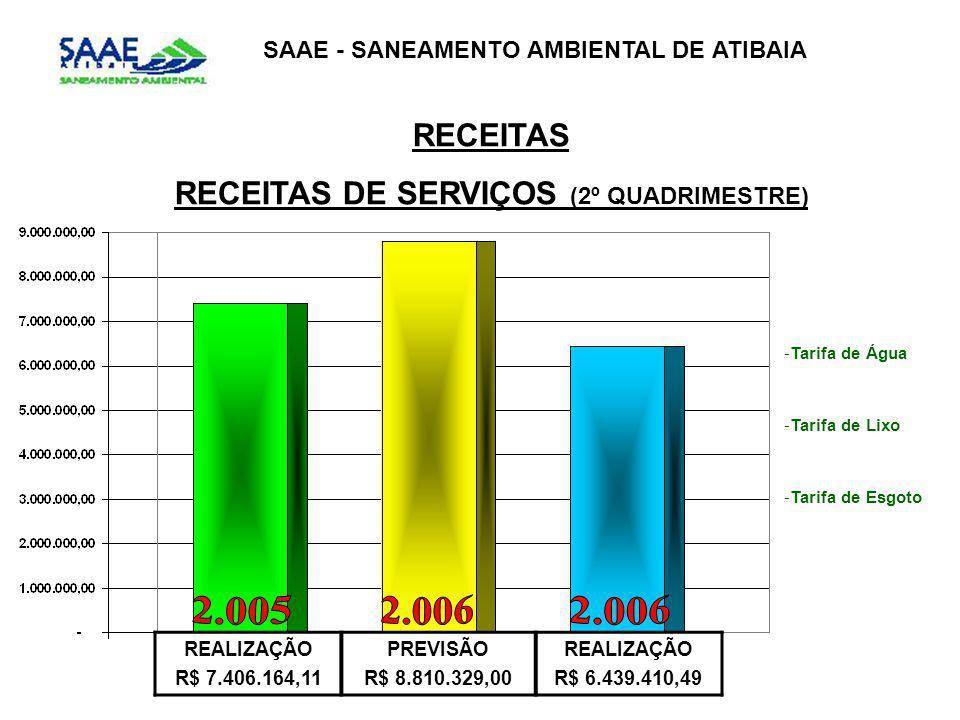 SAAE - SANEAMENTO AMBIENTAL DE ATIBAIA RECEITAS RECEITAS DE SERVIÇOS (2º QUADRIMESTRE) REALIZAÇÃO R$ 7.406.164,11 PREVISÃO R$ 8.810.329,00 REALIZAÇÃO R$ 6.439.410,49 -Tarifa de Água -Tarifa de Lixo -Tarifa de Esgoto