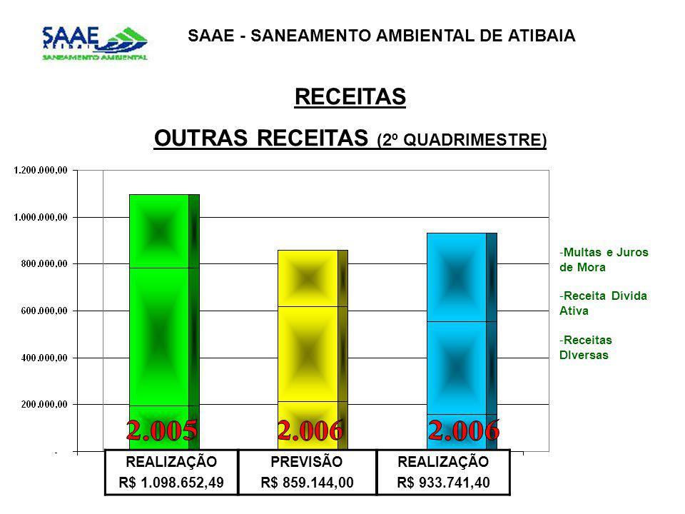 SAAE - SANEAMENTO AMBIENTAL DE ATIBAIA RECEITAS OUTRAS RECEITAS (2º QUADRIMESTRE) REALIZAÇÃO R$ 1.098.652,49 PREVISÃO R$ 859.144,00 REALIZAÇÃO R$ 933.741,40 -Multas e Juros de Mora -Receita Dívida Ativa -Receitas DIversas
