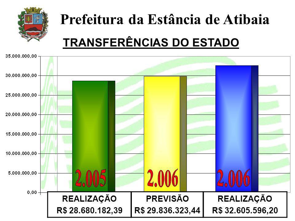 TRANSFERÊNCIAS DO ESTADO Prefeitura da Estância de Atibaia REALIZAÇÃO R$ 28.680.182,39 PREVISÃO R$ 29.836.323,44 REALIZAÇÃO R$ 32.605.596,20
