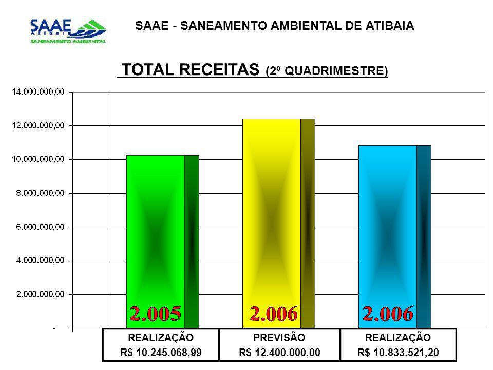 SAAE - SANEAMENTO AMBIENTAL DE ATIBAIA TOTAL RECEITAS (2º QUADRIMESTRE) REALIZAÇÃO R$ 10.245.068,99 PREVISÃO R$ 12.400.000,00 REALIZAÇÃO R$ 10.833.521,20