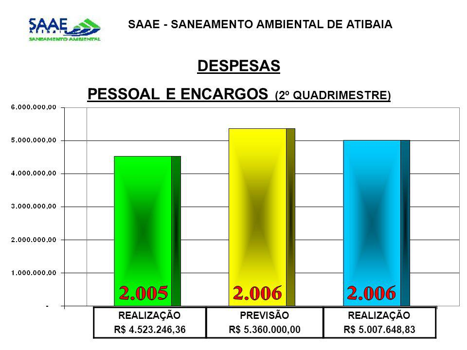 SAAE - SANEAMENTO AMBIENTAL DE ATIBAIA DESPESAS PESSOAL E ENCARGOS (2º QUADRIMESTRE) REALIZAÇÃO R$ 4.523.246,36 PREVISÃO R$ 5.360.000,00 REALIZAÇÃO R$ 5.007.648,83