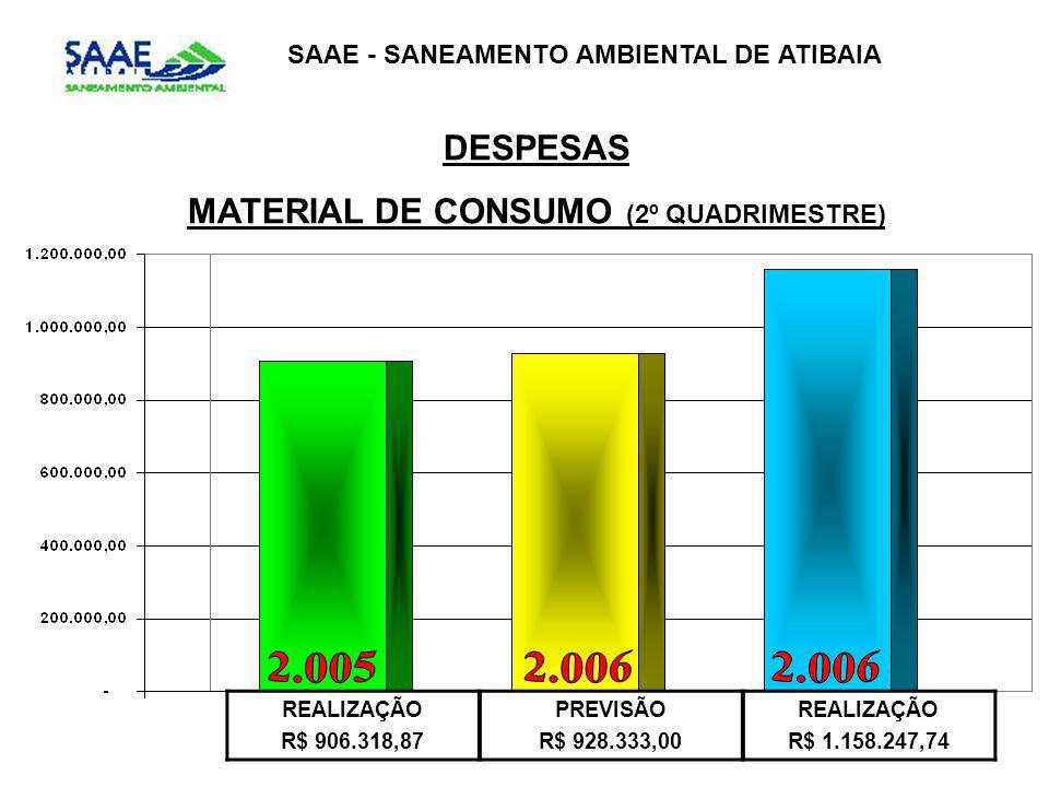 SAAE - SANEAMENTO AMBIENTAL DE ATIBAIA DESPESAS MATERIAL DE CONSUMO (2º QUADRIMESTRE) REALIZAÇÃO R$ 906.318,87 PREVISÃO R$ 928.333,00 REALIZAÇÃO R$ 1.