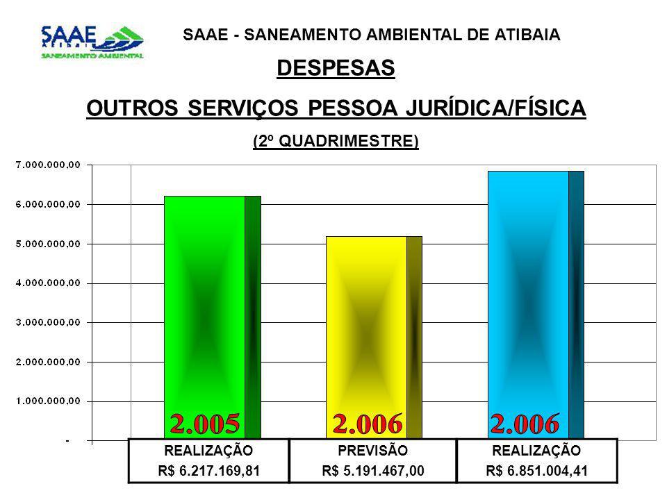DESPESAS OUTROS SERVIÇOS PESSOA JURÍDICA/FÍSICA (2º QUADRIMESTRE) SAAE - SANEAMENTO AMBIENTAL DE ATIBAIA REALIZAÇÃO R$ 6.217.169,81 PREVISÃO R$ 5.191.467,00 REALIZAÇÃO R$ 6.851.004,41