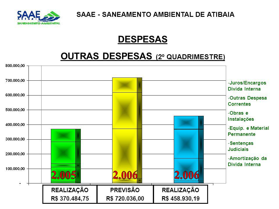 SAAE - SANEAMENTO AMBIENTAL DE ATIBAIA DESPESAS OUTRAS DESPESAS (2º QUADRIMESTRE) REALIZAÇÃO R$ 370.484,75 PREVISÃO R$ 720.036,00 REALIZAÇÃO R$ 458.930,19 -Juros/Encargos Dívida Interna -Outras Despesa Correntes -Obras e Instalações -Equip.
