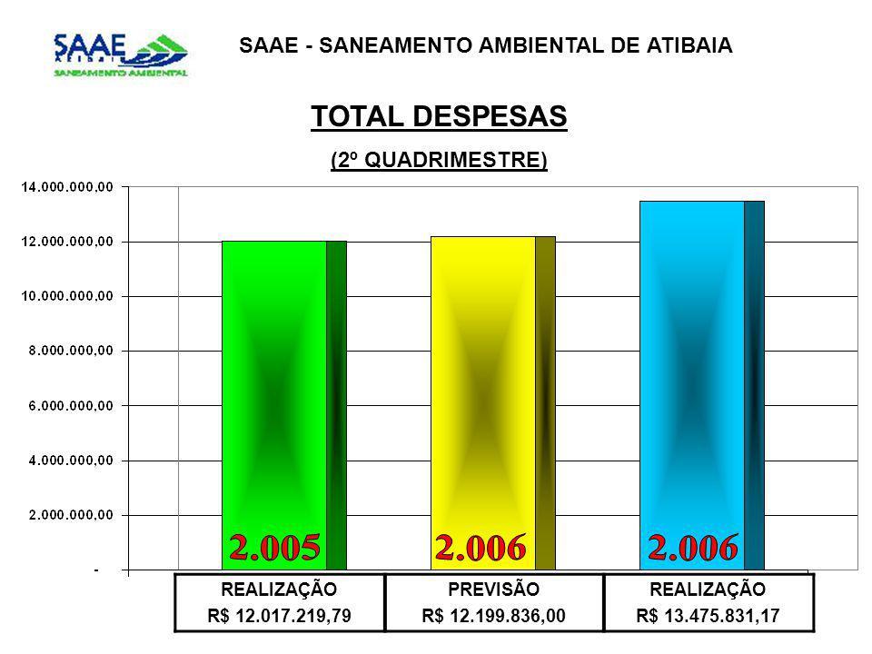 TOTAL DESPESAS (2º QUADRIMESTRE) SAAE - SANEAMENTO AMBIENTAL DE ATIBAIA REALIZAÇÃO R$ 12.017.219,79 PREVISÃO R$ 12.199.836,00 REALIZAÇÃO R$ 13.475.831,17