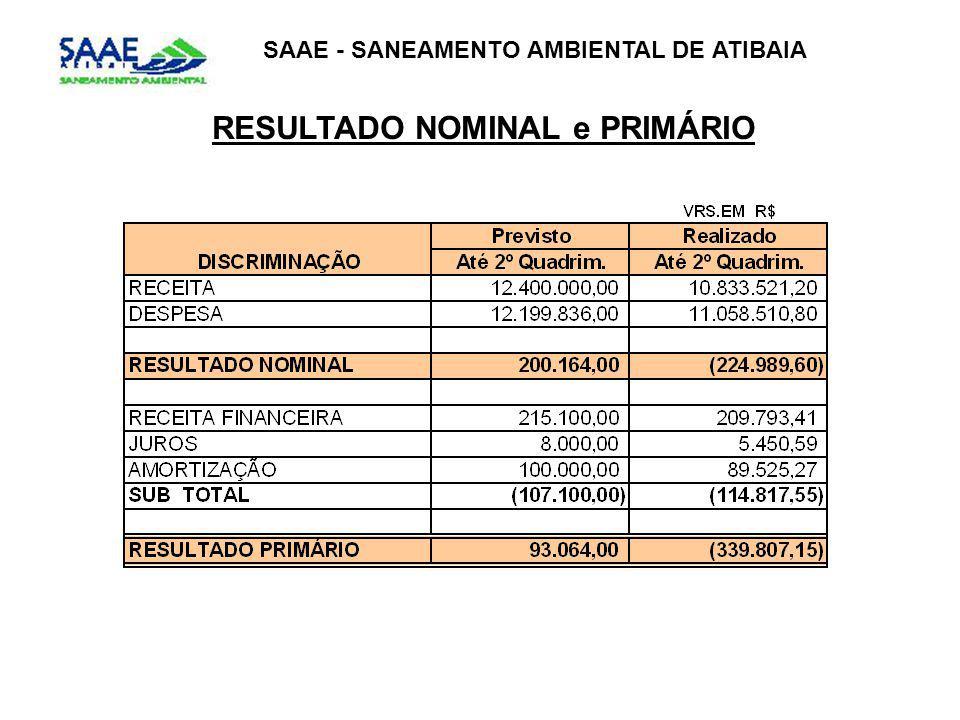SAAE - SANEAMENTO AMBIENTAL DE ATIBAIA RESULTADO NOMINAL e PRIMÁRIO