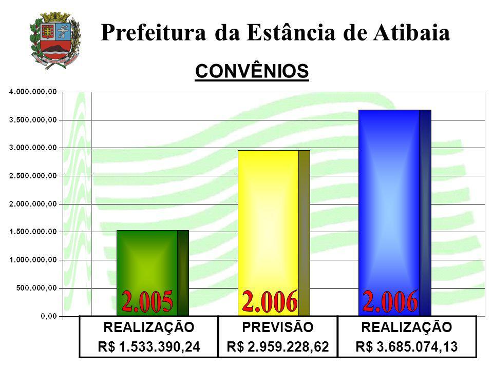 CONVÊNIOS Prefeitura da Estância de Atibaia REALIZAÇÃO R$ 1.533.390,24 PREVISÃO R$ 2.959.228,62 REALIZAÇÃO R$ 3.685.074,13