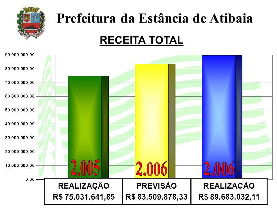 RECEITA TOTAL Prefeitura da Estância de Atibaia REALIZAÇÃO R$ 75.031.641,85 PREVISÃO R$ 83.509.878,33 REALIZAÇÃO R$ 89.683.032,11