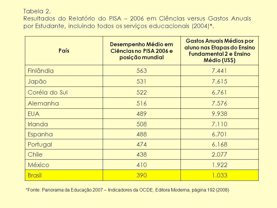 Tabela 2. Resultados do Relatório do PISA – 2006 em Ciências versus Gastos Anuais por Estudante, incluindo todos os serviços educacionais (2004)*. Paí