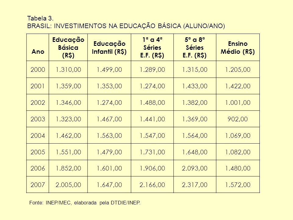Tabela 4.Salários para algumas profissões, segundo a PNAD de 2006.