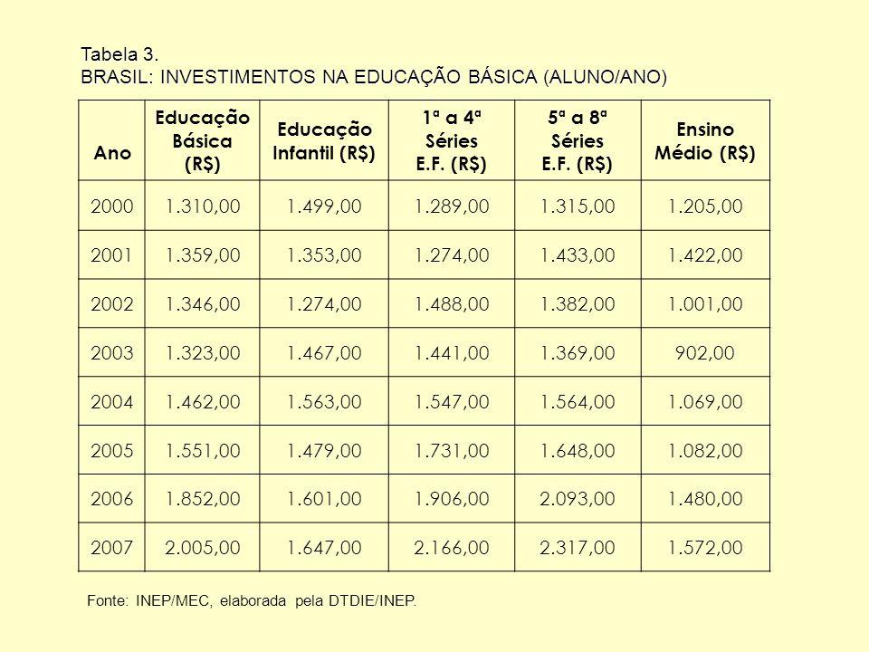 Tabela 3. BRASIL: INVESTIMENTOS NA EDUCAÇÃO BÁSICA (ALUNO/ANO) Ano Educação Básica (R$) Educação Infantil (R$) 1ª a 4ª Séries E.F. (R$) 5ª a 8ª Séries