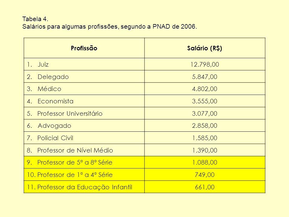Tabela 4. Salários para algumas profissões, segundo a PNAD de 2006. ProfissãoSalário (R$) 1.Juiz12.798,00 2.Delegado5.847,00 3.Médico4.802,00 4.Econom