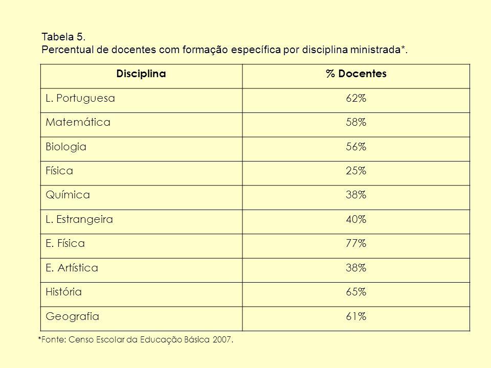 Tabela 5. Percentual de docentes com formação específica por disciplina ministrada*. Disciplina% Docentes L. Portuguesa62% Matemática58% Biologia56% F