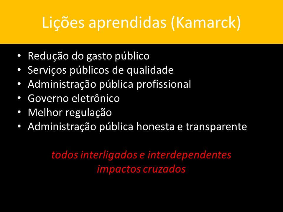 Lições aprendidas (Kamarck) Redução do gasto público Serviços públicos de qualidade Administração pública profissional Governo eletrônico Melhor regulação Administração pública honesta e transparente todos interligados e interdependentes impactos cruzados