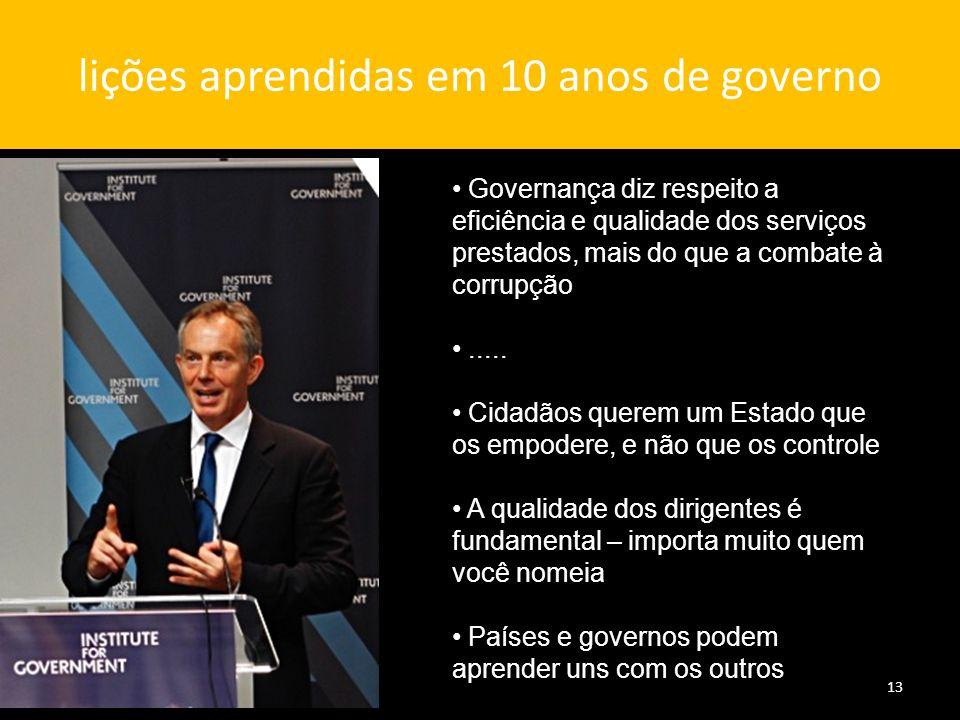 lições aprendidas em 10 anos de governo 13 Governança diz respeito a eficiência e qualidade dos serviços prestados, mais do que a combate à corrupção.....