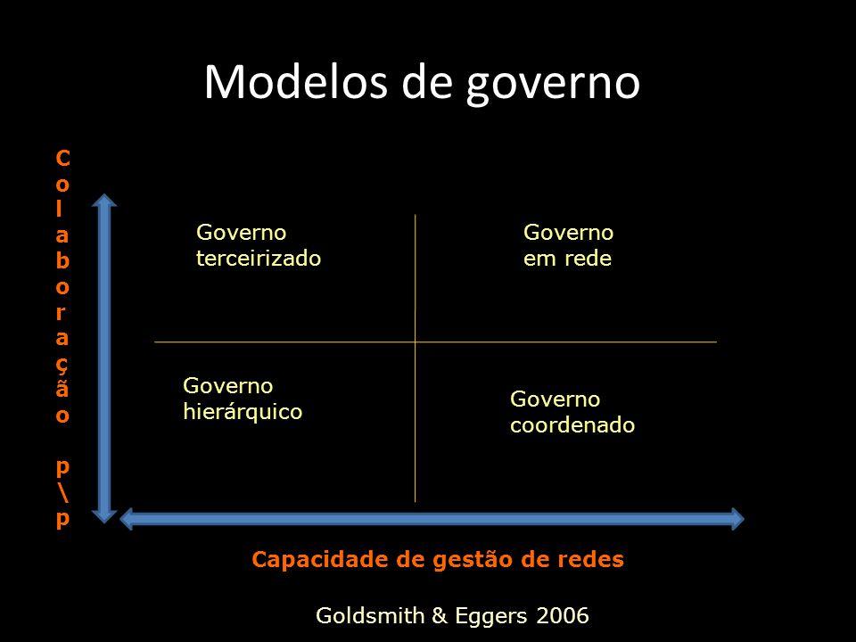 Modelos de governo Governo coordenado Governo em rede Governo terceirizado Governo hierárquico Capacidade de gestão de redes Colaboração p\pColaboração p\p Goldsmith & Eggers 2006