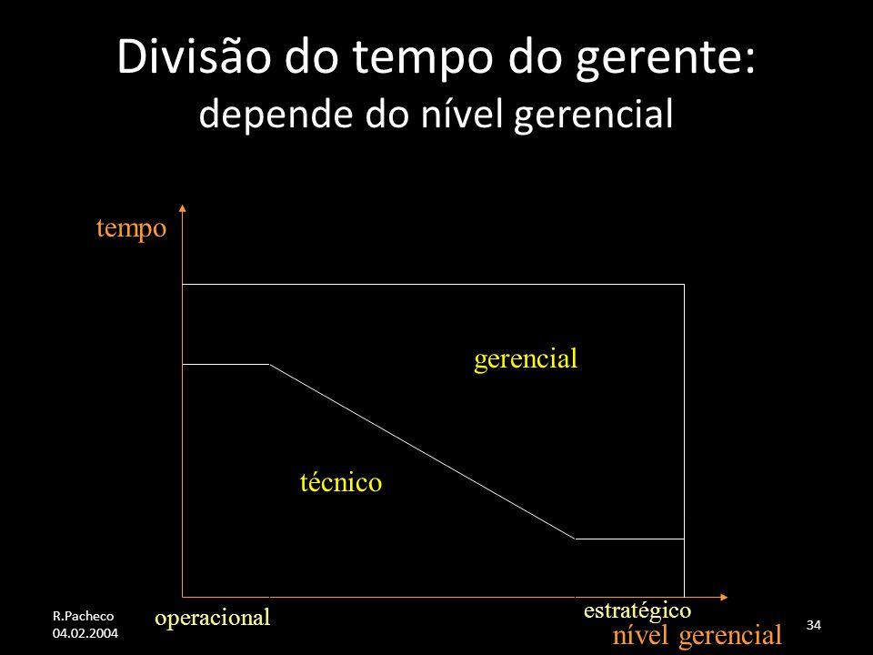 R.Pacheco 04.02.2004 34 Divisão do tempo do gerente: depende do nível gerencial gerencial técnico operacional estratégico tempo nível gerencial