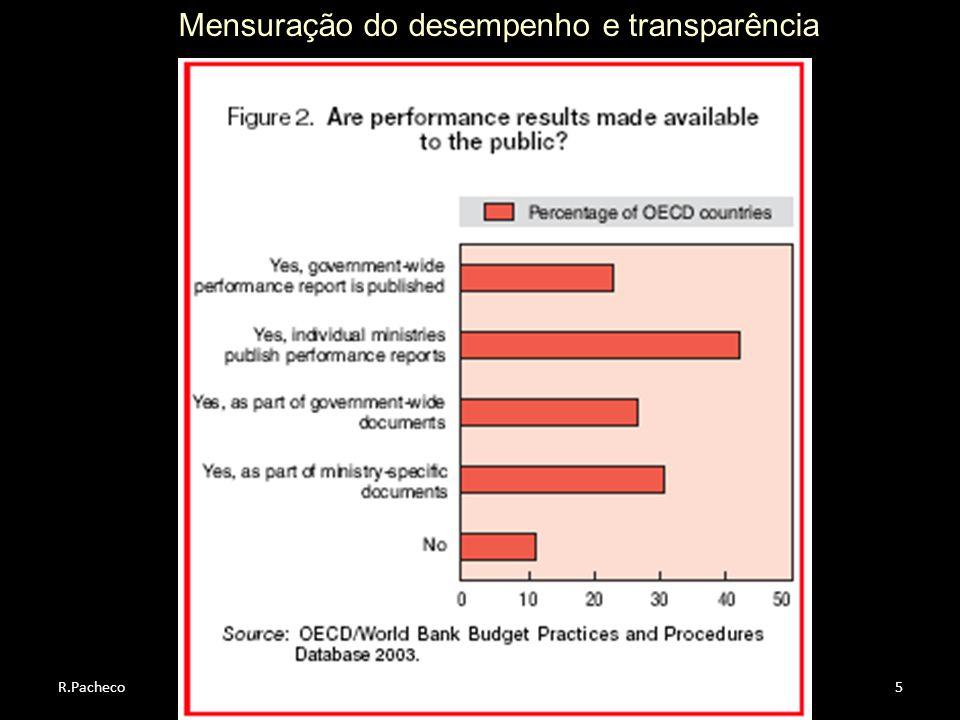 R.Pacheco5 Mensuração do desempenho e transparência