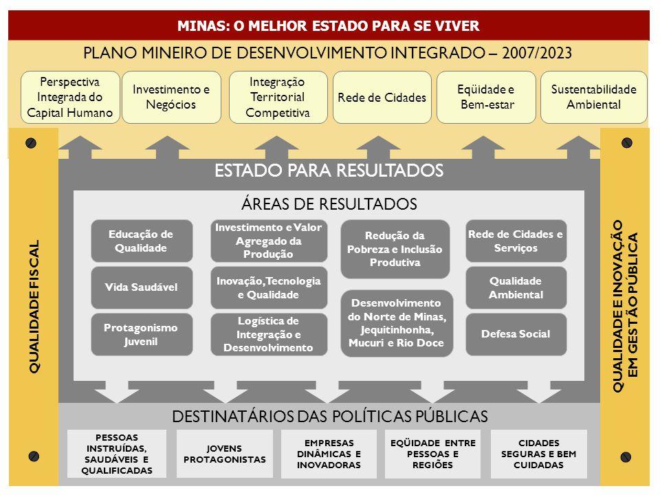 ESTADO PARA RESULTADOS ÁREAS DE RESULTADOS DESTINATÁRIOS DAS POLÍTICAS PÚBLICAS PESSOAS INSTRUÍDAS, SAUDÁVEIS E QUALIFICADAS CIDADES SEGURAS E BEM CUIDADAS EQÜIDADE ENTRE PESSOAS E REGIÕES JOVENS PROTAGONISTAS EMPRESAS DINÂMICAS E INOVADORAS MINAS: O MELHOR ESTADO PARA SE VIVER PLANO MINEIRO DE DESENVOLVIMENTO INTEGRADO – 2007/2023 Perspectiva Integrada do Capital Humano Investimento e Negócios Integração Territorial Competitiva Sustentabilidade Ambiental Eqüidade e Bem-estar Rede de Cidades Educação de Qualidade Protagonismo Juvenil Vida Saudável Investimento e Valor Agregado da Produção Inovação, Tecnologia e Qualidade Logística de Integração e Desenvolvimento Redução da Pobreza e Inclusão Produtiva Defesa Social Rede de Cidades e Serviços Qualidade Ambiental Desenvolvimento do Norte de Minas, Jequitinhonha, Mucuri e Rio Doce QUALIDADE E INOVAÇÃO EM GESTÃO PÚBLICA QUALIDADE FISCAL