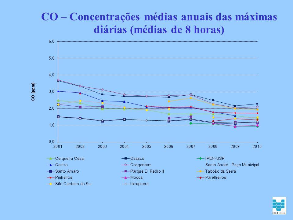 CO – Concentrações médias anuais das máximas diárias (médias de 8 horas)