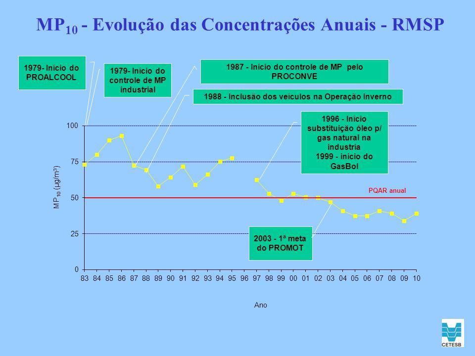 MP 10 - Evolução das Concentrações Anuais - RMSP 1979- Início do controle de MP industrial 2003 - 1ª meta do PROMOT 1987 - Inicio do controle de MP pe