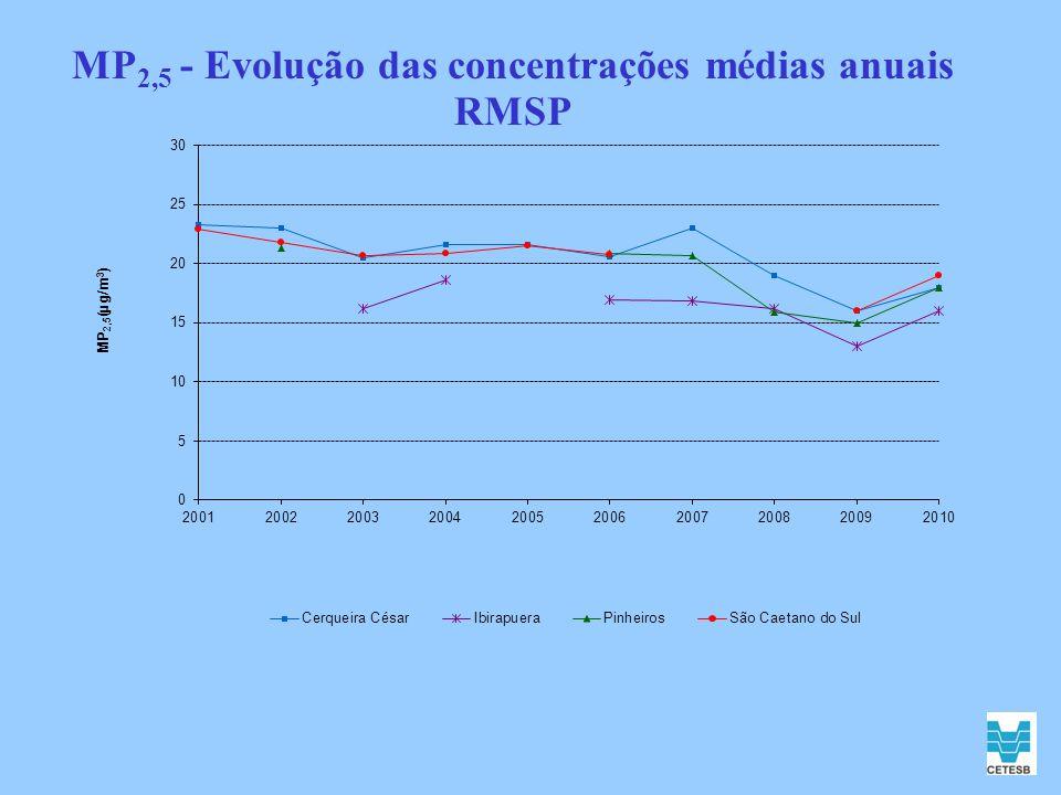 MP 2,5 - Evolução das concentrações médias anuais RMSP