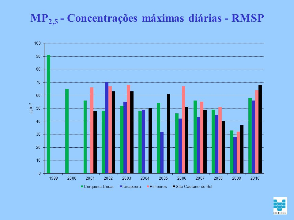 MP 2,5 - Concentrações máximas diárias - RMSP