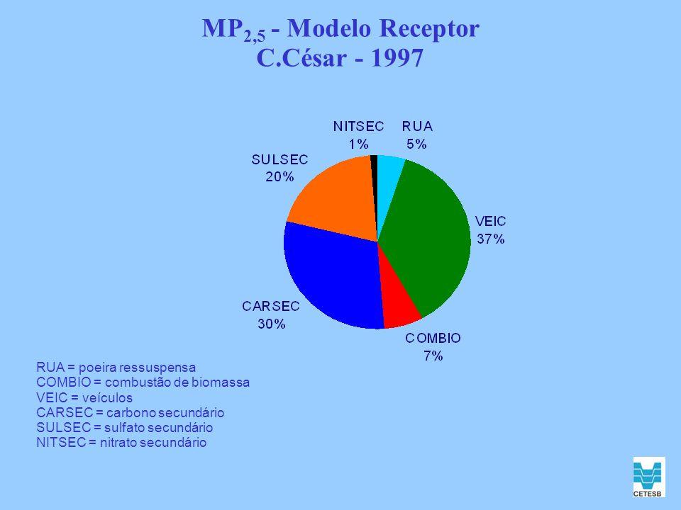 MP 2,5 - Modelo Receptor C.César - 1997 RUA = poeira ressuspensa COMBIO = combustão de biomassa VEIC = veículos CARSEC = carbono secundário SULSEC = s