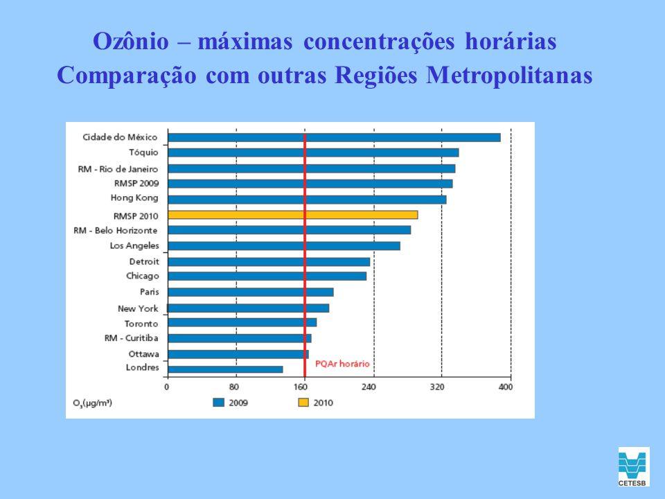 Ozônio – máximas concentrações horárias Comparação com outras Regiões Metropolitanas