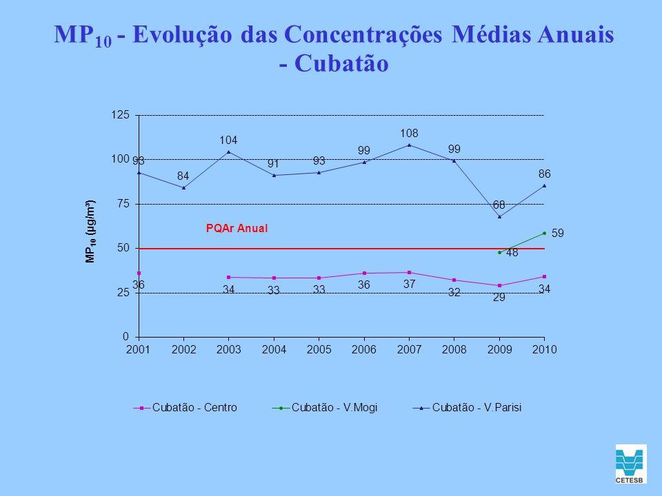 MP 10 - Evolução das Concentrações Médias Anuais - Cubatão