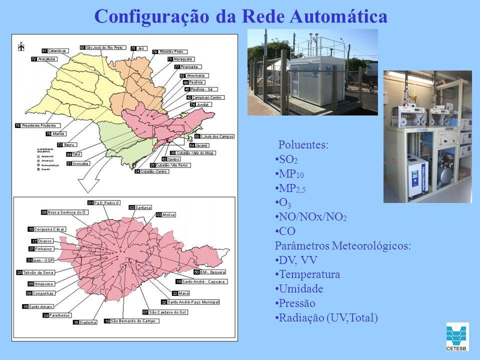 Configuração da Rede Automática Poluentes: SO 2 MP 10 MP 2,5 O 3 NO/NOx/NO 2 CO Parâmetros Meteorológicos: DV, VV Temperatura Umidade Pressão Radiação