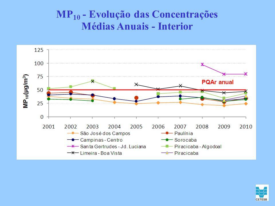 MP 10 - Evolução das Concentrações Médias Anuais - Interior