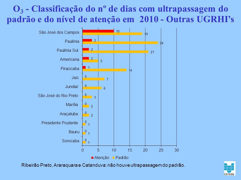 O 3 - Classificação do nº de dias com ultrapassagem do padrão e do nível de atenção em 2010 - Outras UGRHIs Ribeirão Preto, Araraquara e Catanduva: nã
