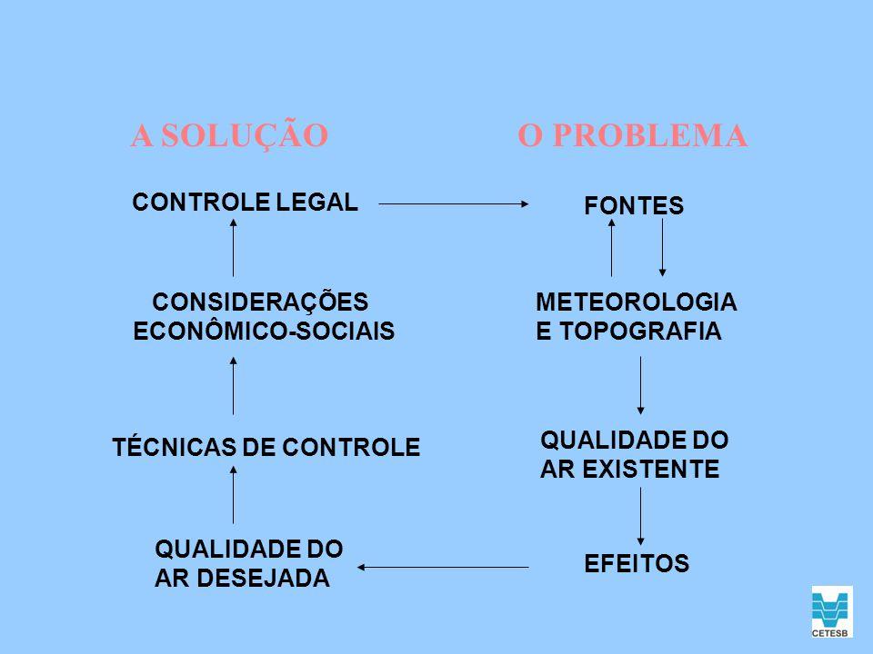 A SOLUÇÃOO PROBLEMA CONTROLE LEGAL FONTES METEOROLOGIA E TOPOGRAFIA QUALIDADE DO AR EXISTENTE EFEITOS QUALIDADE DO AR DESEJADA TÉCNICAS DE CONTROLE CO