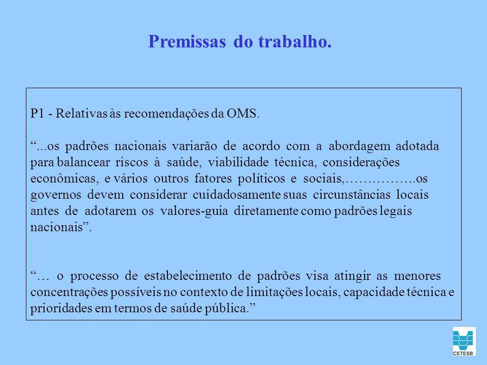 P1 - Relativas às recomendações da OMS....os padrões nacionais variarão de acordo com a abordagem adotada para balancear riscos à saúde, viabilidade t
