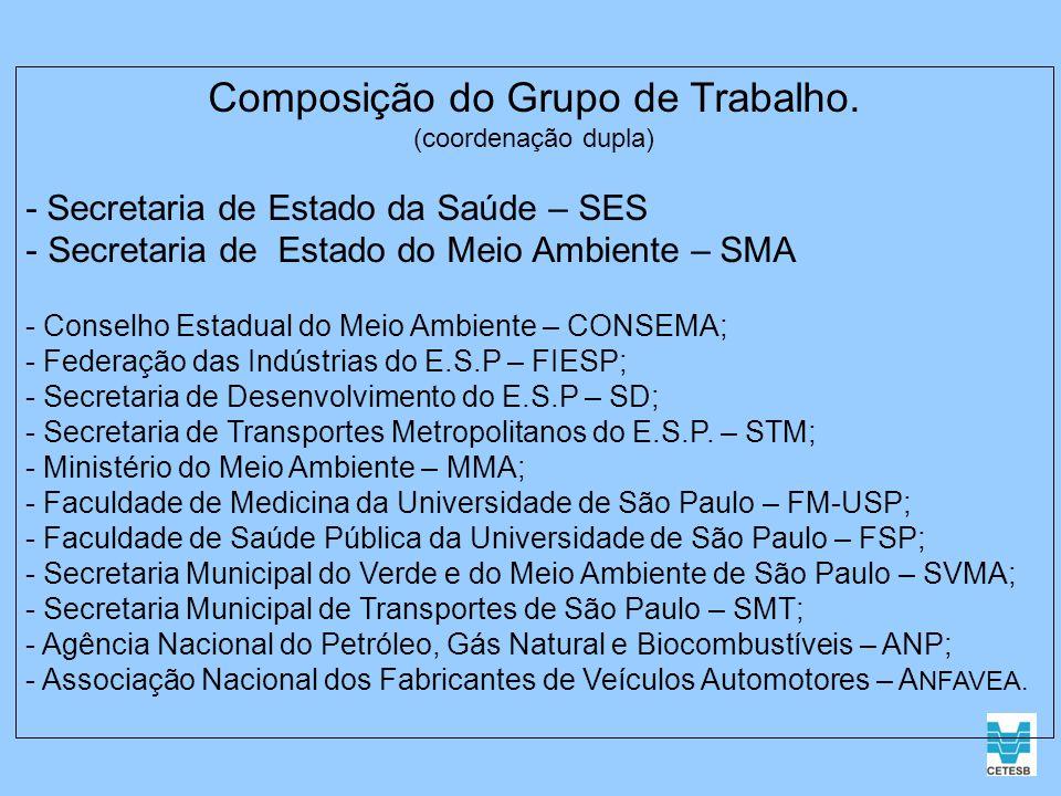 Composição do Grupo de Trabalho. (coordenação dupla) - Secretaria de Estado da Saúde – SES - Secretaria de Estado do Meio Ambiente – SMA - Conselho Es