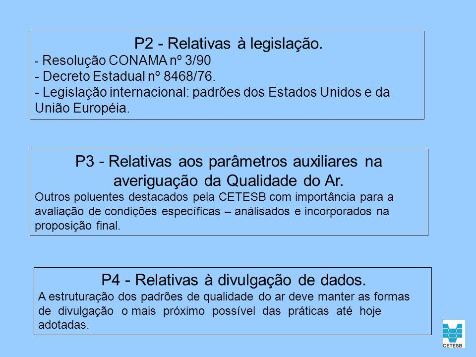 P2 - Relativas à legislação. - Resolução CONAMA nº 3/90 - Decreto Estadual nº 8468/76. - Legislação internacional: padrões dos Estados Unidos e da Uni