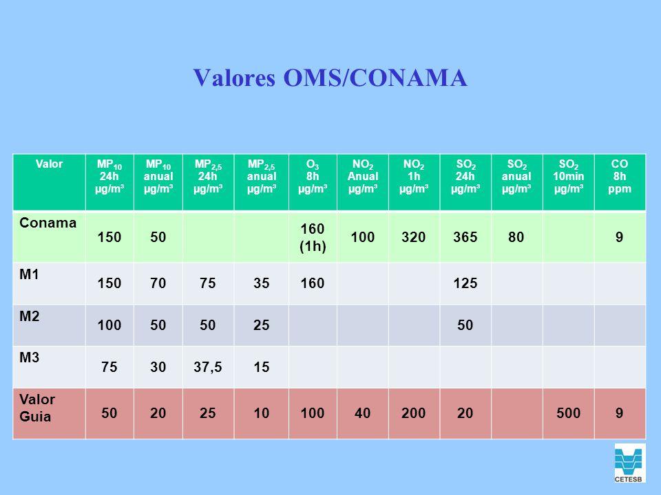 Valores OMS/CONAMA ValorMP 10 24h µg/m³ MP 10 anual µg/m³ MP 2,5 24h µg/m³ MP 2,5 anual µg/m³ O 3 8h µg/m³ NO 2 Anual µg/m³ NO 2 1h µg/m³ SO 2 24h µg/