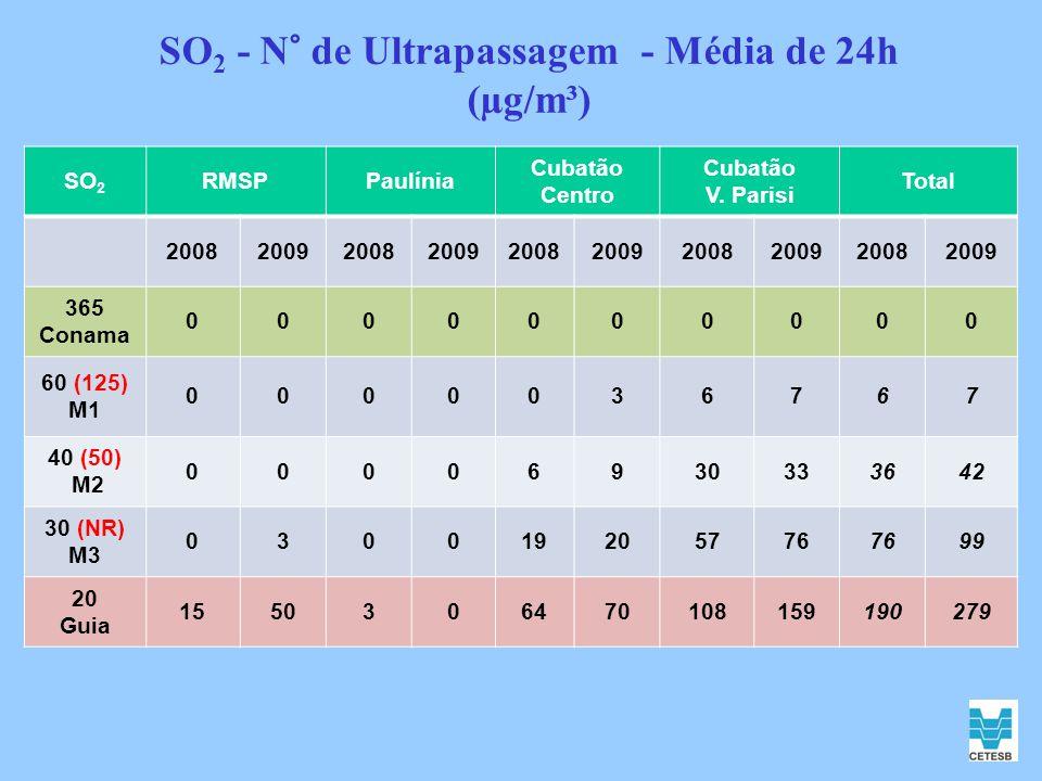 SO 2 - N° de Ultrapassagem - Média de 24h (µg/m³) SO 2 RMSPPaulínia Cubatão Centro Cubatão V. Parisi Total 2008200920082009200820092008200920082009 36