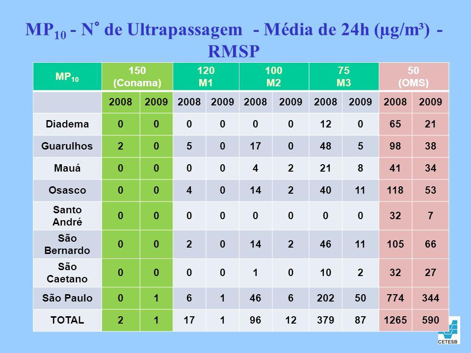 MP 10 - N° de Ultrapassagem - Média de 24h (µg/m³) - RMSP MP 10 150 (Conama) 120 M1 100 M2 75 M3 50 (OMS) 2008200920082009200820092008200920082009 Dia