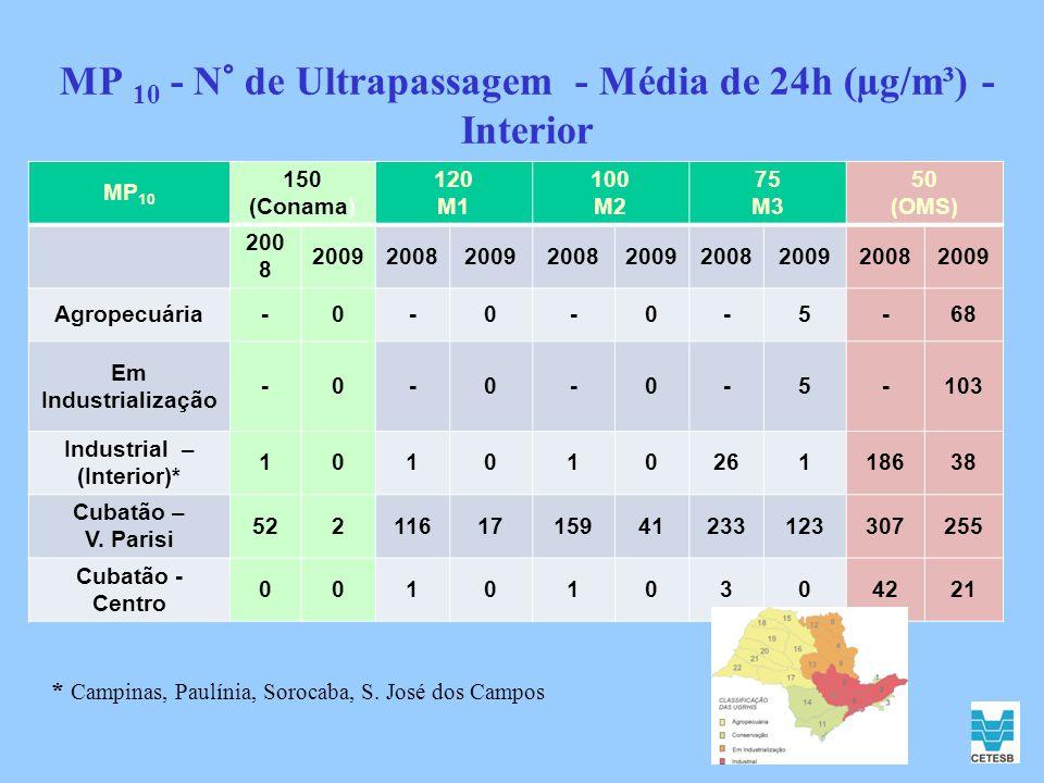 MP 10 - N° de Ultrapassagem - Média de 24h (µg/m³) - Interior MP 10 150 (Conama) 120 M1 100 M2 75 M3 50 (OMS) 200 8 2009200820092008200920082009200820
