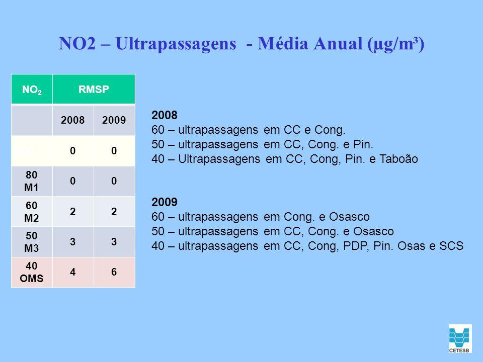 NO2 – Ultrapassagens - Média Anual (µg/m³) NO 2 RMSP 20082009 10000 80 M1 00 60 M2 22 50 M3 33 40 OMS 46 2008 60 – ultrapassagens em CC e Cong. 50 – u